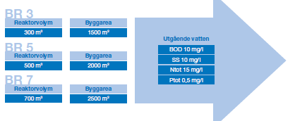Malmberg BioRound sizes